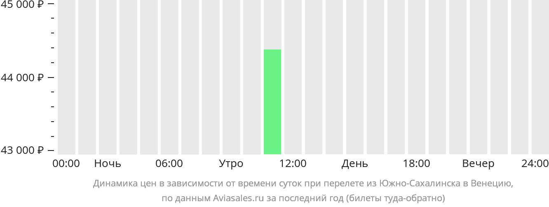 Динамика цен в зависимости от времени вылета из Южно-Сахалинска в Венецию