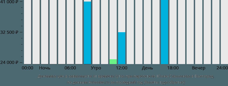 Динамика цен в зависимости от времени вылета из Южно-Сахалинска в Волгоград