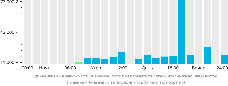 Динамика цен в зависимости от времени вылета из Южно-Сахалинска во Владивосток