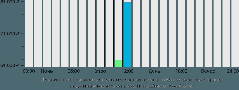 Динамика цен в зависимости от времени вылета из Южно-Сахалинска в Торонто