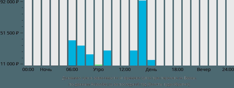 Динамика цен в зависимости от времени вылета из Ваасы