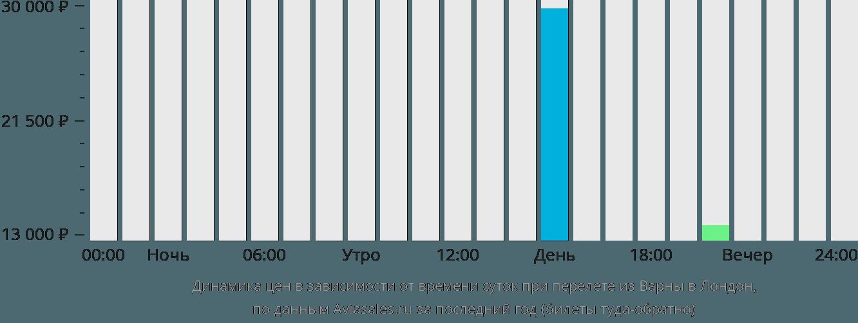 Динамика цен в зависимости от времени вылета из Варны в Лондон