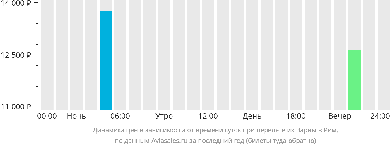 Динамика цен в зависимости от времени вылета из Варны в Рим