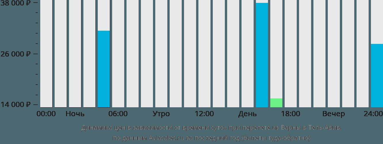 Динамика цен в зависимости от времени вылета из Варны в Тель-Авив
