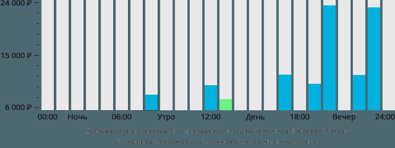 Динамика цен в зависимости от времени вылета из Венеции в Чехию