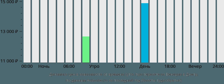 Динамика цен в зависимости от времени вылета из Венеции в Днепр