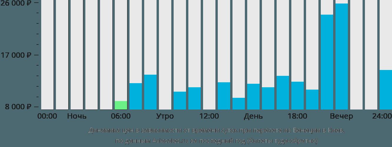 Динамика цен в зависимости от времени вылета из Венеции в Киев