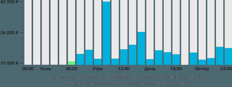 Динамика цен в зависимости от времени вылета из Венеции в Москву