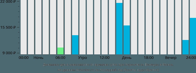 Динамика цен в зависимости от времени вылета из Венеции в Минск