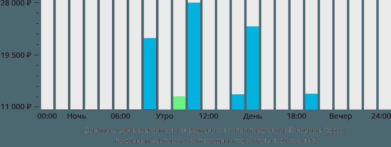 Динамика цен в зависимости от времени вылета из Венеции в Одессу