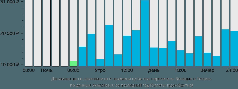 Динамика цен в зависимости от времени вылета из Венеции в Россию