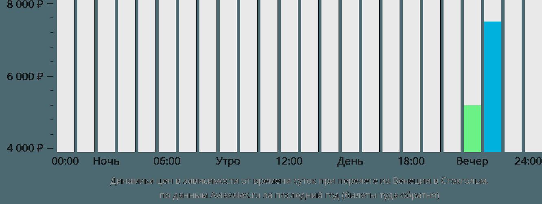 Динамика цен в зависимости от времени вылета из Венеции в Стокгольм