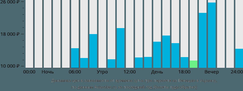Динамика цен в зависимости от времени вылета из Венеции в Украину