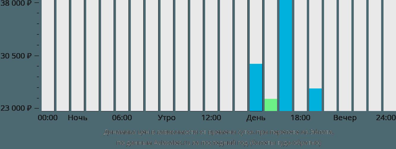 Динамика цен в зависимости от времени вылета из Овды