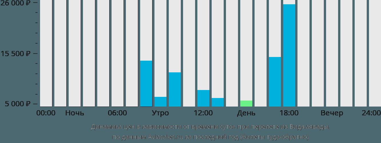 Динамика цен в зависимости от времени вылета из Виджаявады