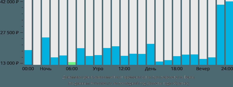 Динамика цен в зависимости от времени вылета из Вены