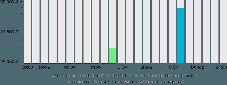 Динамика цен в зависимости от времени вылета из Вены в Абакан
