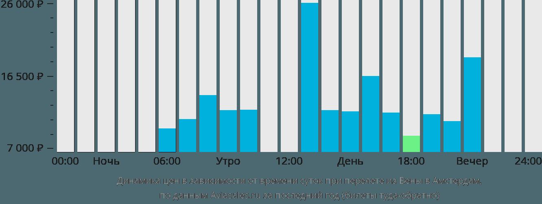 Динамика цен в зависимости от времени вылета из Вены в Амстердам