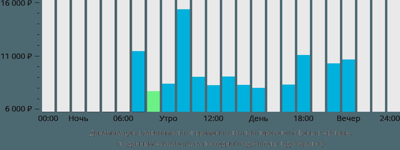 Динамика цен в зависимости от времени вылета из Вены в Австрию