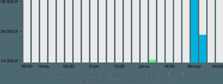 Динамика цен в зависимости от времени вылета из Вены в Бургас