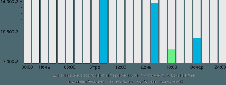 Динамика цен в зависимости от времени вылета из Вены в Кёльн