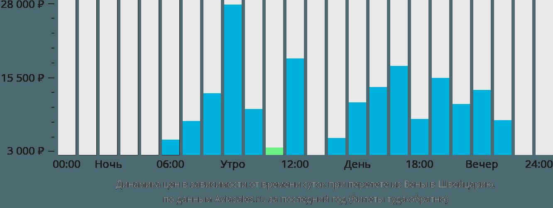 Динамика цен в зависимости от времени вылета из Вены в Швейцарию