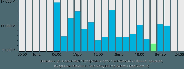 Динамика цен в зависимости от времени вылета из Вены в Германию