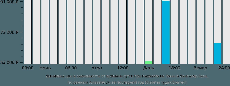 Динамика цен в зависимости от времени вылета из Вены в Денпасар Бали