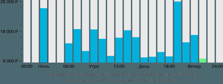 Динамика цен в зависимости от времени вылета из Вены в Испанию