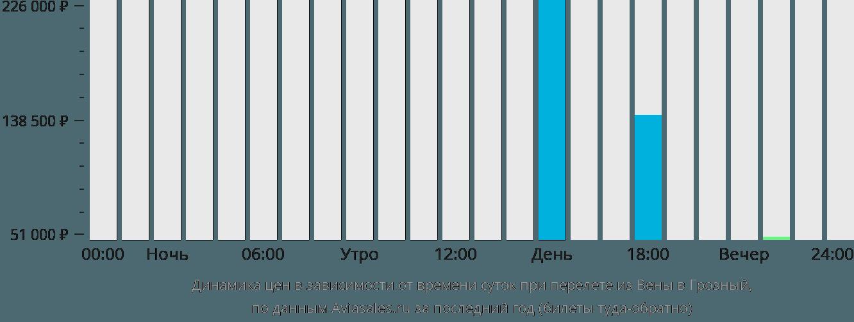 Динамика цен в зависимости от времени вылета из Вены в Грозный
