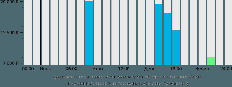 Динамика цен в зависимости от времени вылета из Вены в Женеву