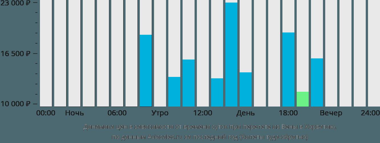 Динамика цен в зависимости от времени вылета из Вены в Хорватию