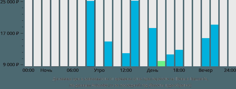 Динамика цен в зависимости от времени вылета из Вены в Кишинёв