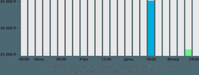 Динамика цен в зависимости от времени вылета из Вены в Кошице