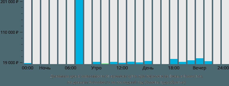 Динамика цен в зависимости от времени вылета из Вены в Казахстан