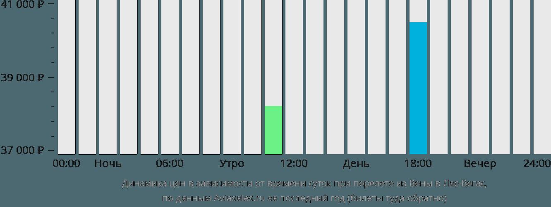 Динамика цен в зависимости от времени вылета из Вены в Лас-Вегас