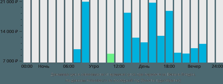 Динамика цен в зависимости от времени вылета из Вены в Лондон