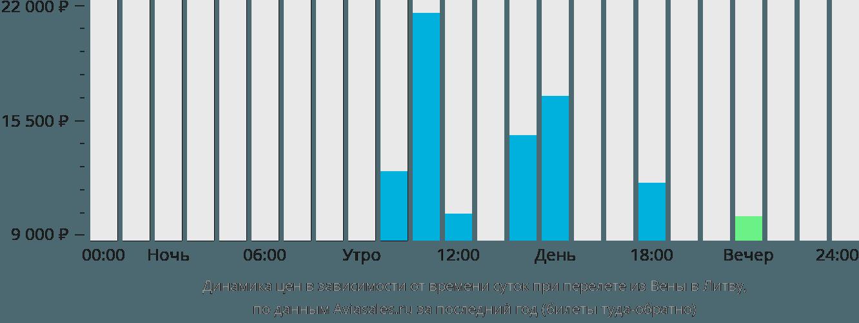 Динамика цен в зависимости от времени вылета из Вены в Литву