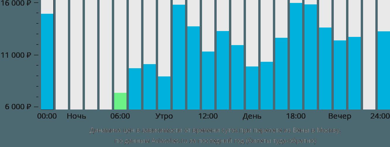 Динамика цен в зависимости от времени вылета из Вены в Москву