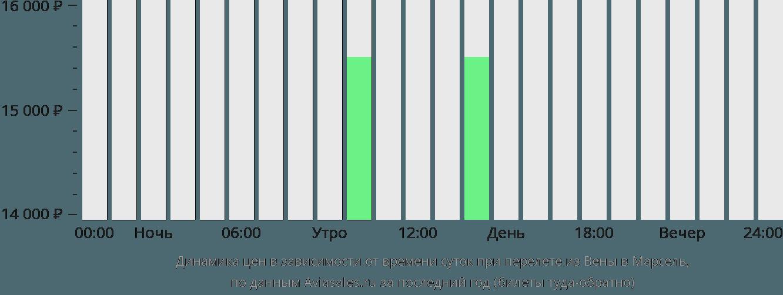 Динамика цен в зависимости от времени вылета из Вены в Марсель