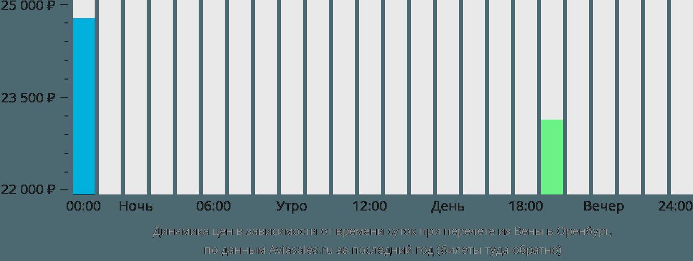 Динамика цен в зависимости от времени вылета из Вены в Оренбург