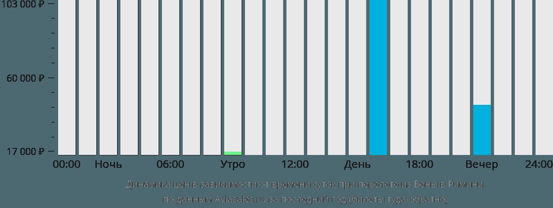 Динамика цен в зависимости от времени вылета из Вены в Римини