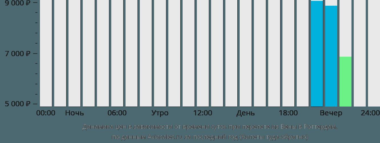 Динамика цен в зависимости от времени вылета из Вены в Роттердам
