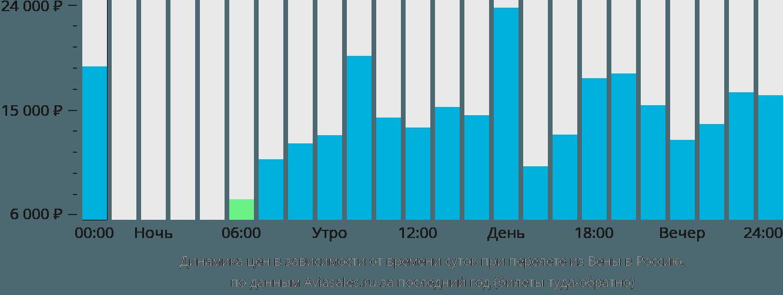 Динамика цен в зависимости от времени вылета из Вены в Россию