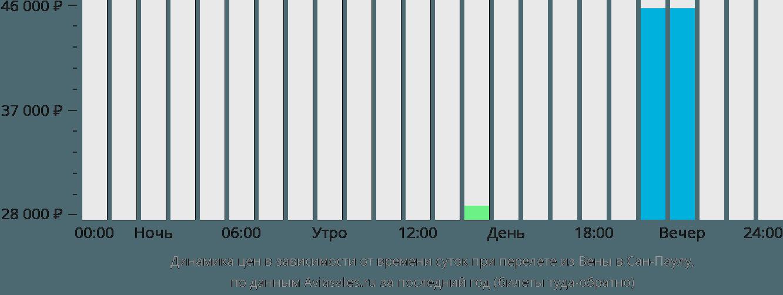 Динамика цен в зависимости от времени вылета из Вены в Сан-Паулу