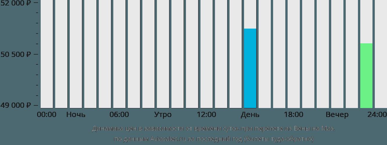 Динамика цен в зависимости от времени вылета из Вены на Маэ