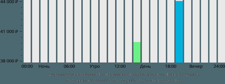 Динамика цен в зависимости от времени вылета из Вены в Хошимин