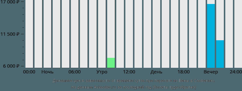Динамика цен в зависимости от времени вылета из Вены в Словению