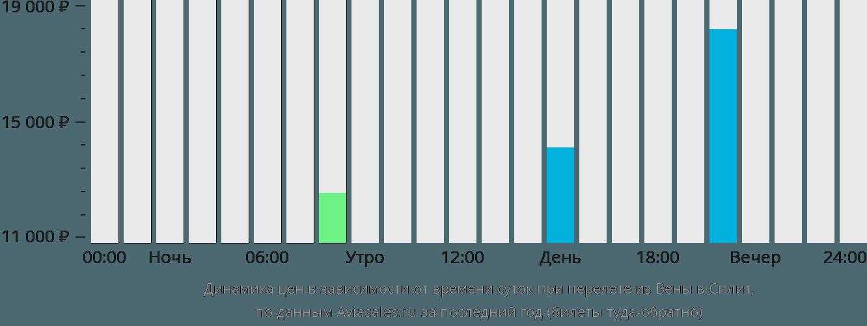 Динамика цен в зависимости от времени вылета из Вены в Сплит