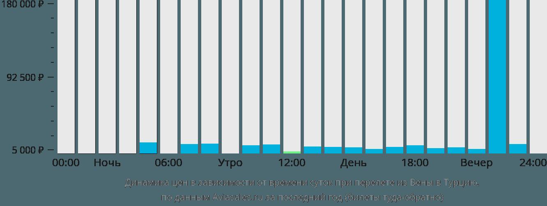 Динамика цен в зависимости от времени вылета из Вены в Турцию